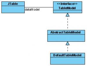 Estructura de clases para una JTable y su TableModel