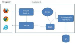 Estructura MVC